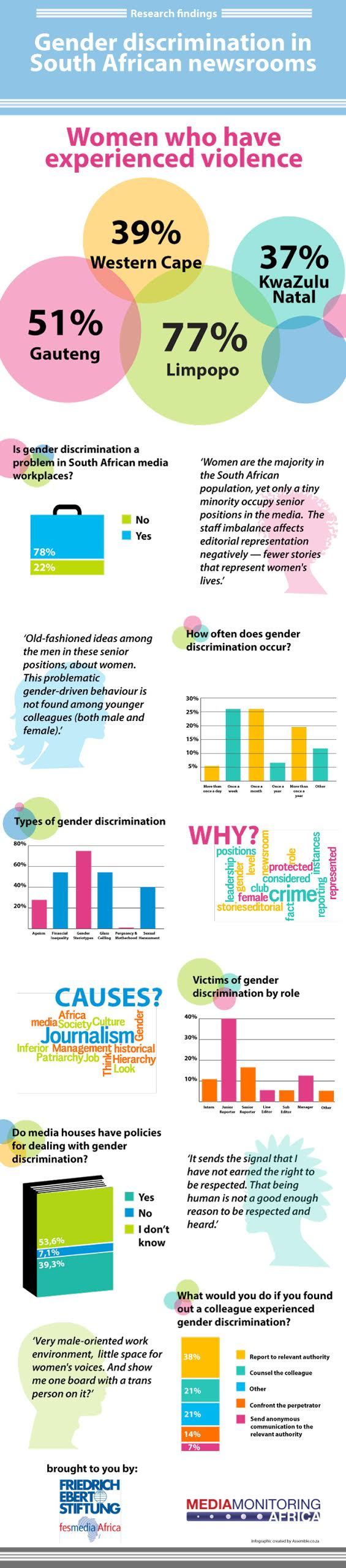 cause and effect essay gender discrimination